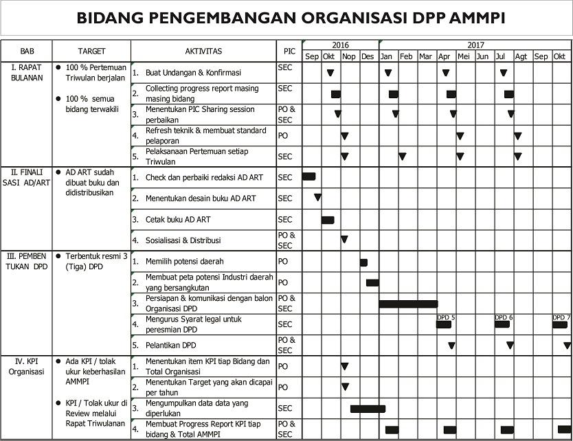 DPP AMMPI