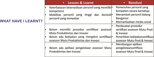 Lesson Learnt